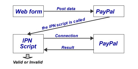 paypal payment validation process