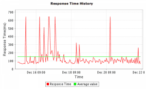 Screenshot response times Site24x7