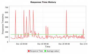 Screenshot response times Site24x7