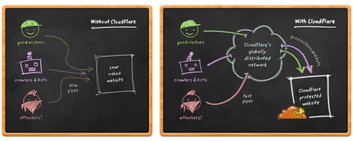 Cloudflare illustration