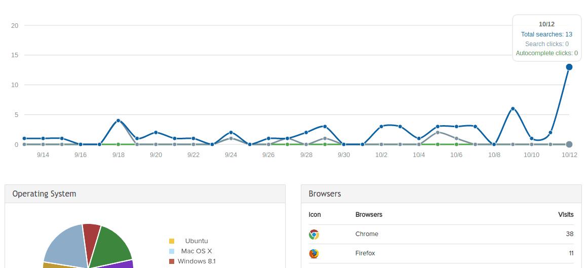 SearchIQ Analytics