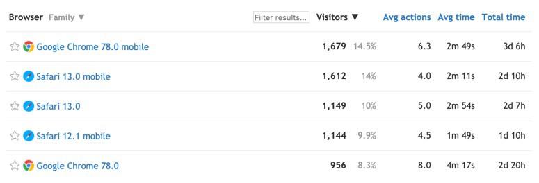Screenshot mobile internet usage